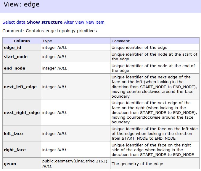 Adminer web based database administration postgres for Table description